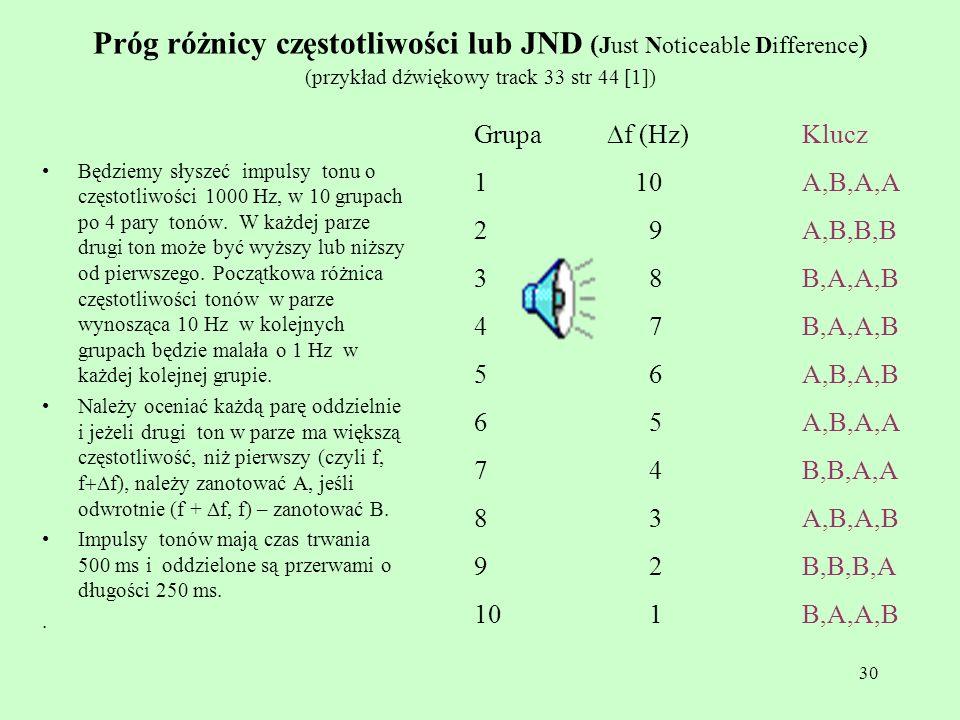 Próg różnicy częstotliwości lub JND (Just Noticeable Difference) (przykład dźwiękowy track 33 str 44 [1])